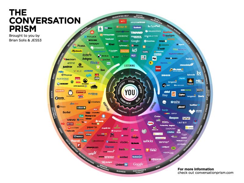 social media prism