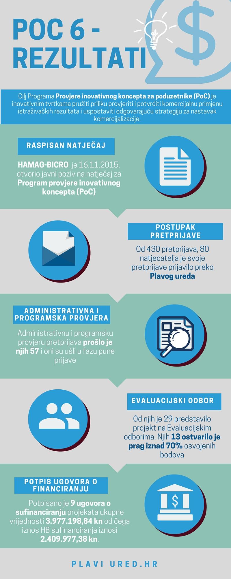 PoC 6 - rezultati infografika