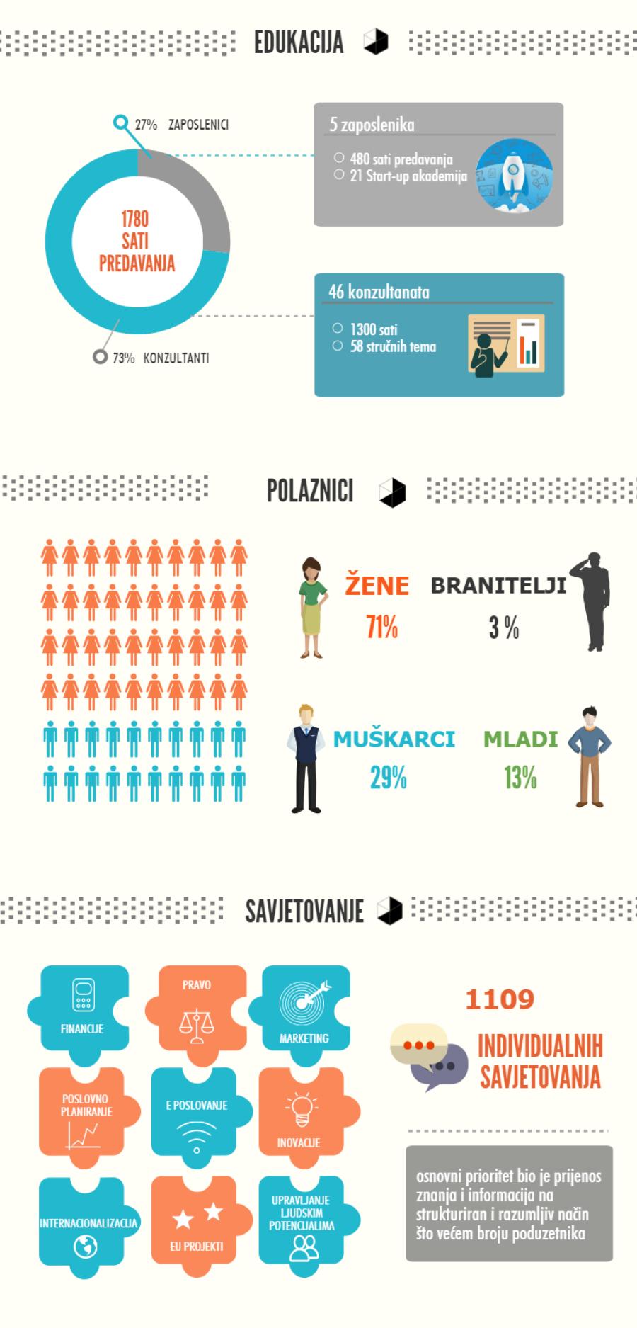plavi-ured-infografika-rezultati-2016-prvi-dio