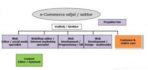 e-commerce-plavi-ured