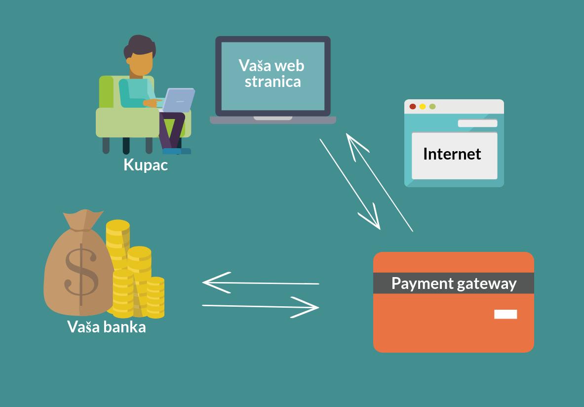 Payment gateway - e-poslovanje - plavi ured