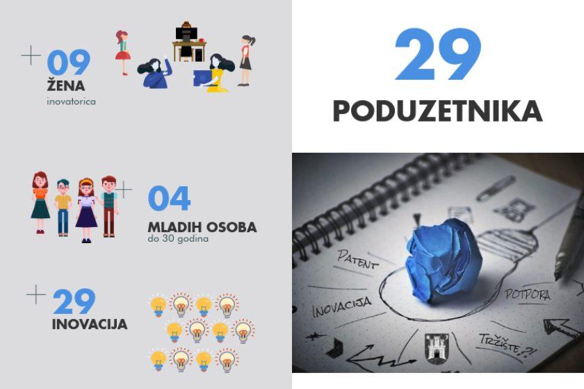 inovatori 2018. plavi ured statistike 2
