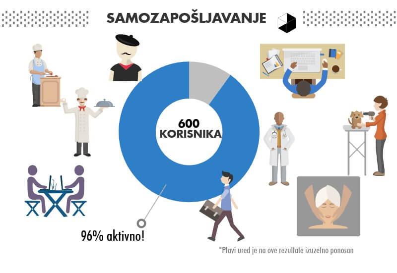 aktivni poduzetnici 2018 plavi ured 2 savjetovanje