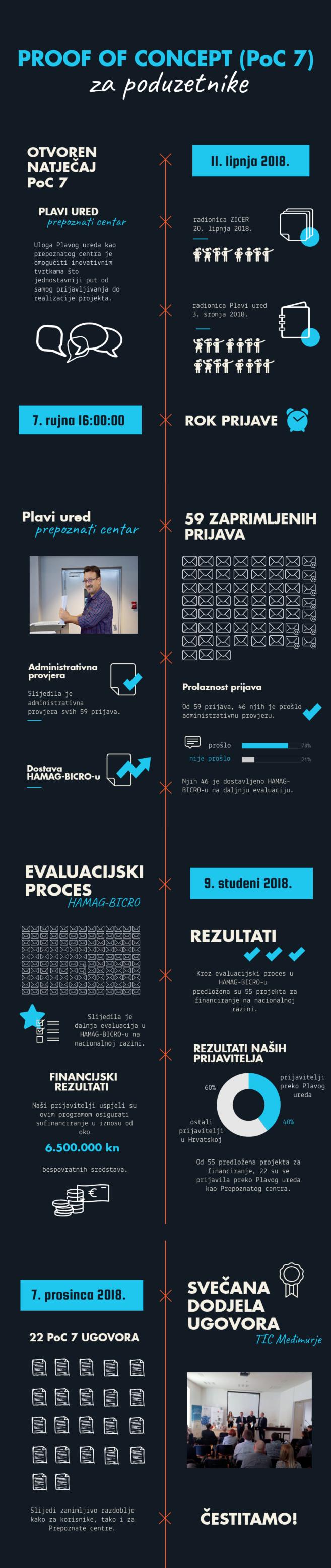 PoC 7 za poduzetnike plavi ured rezultati