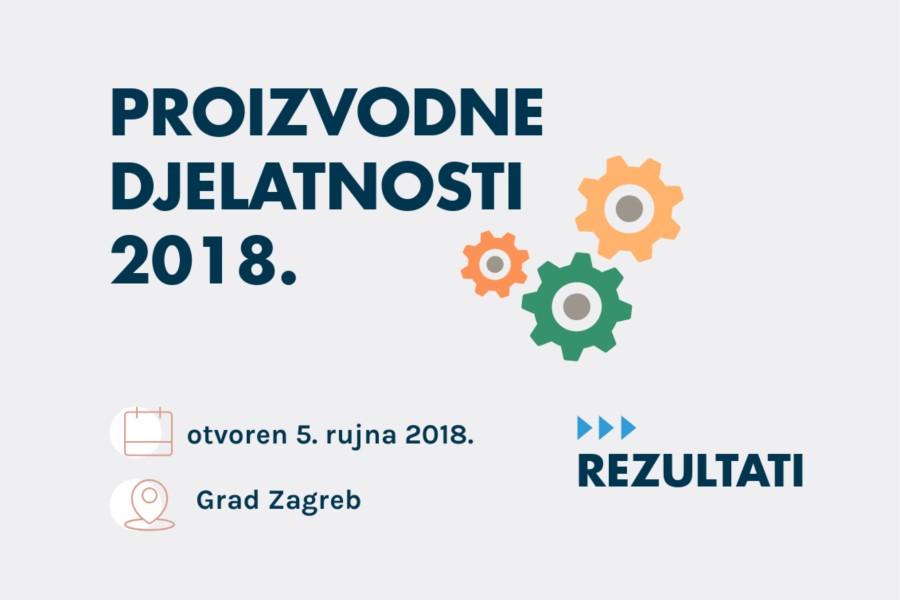 plavi ured vijest proizvodne djelatnosti 2018
