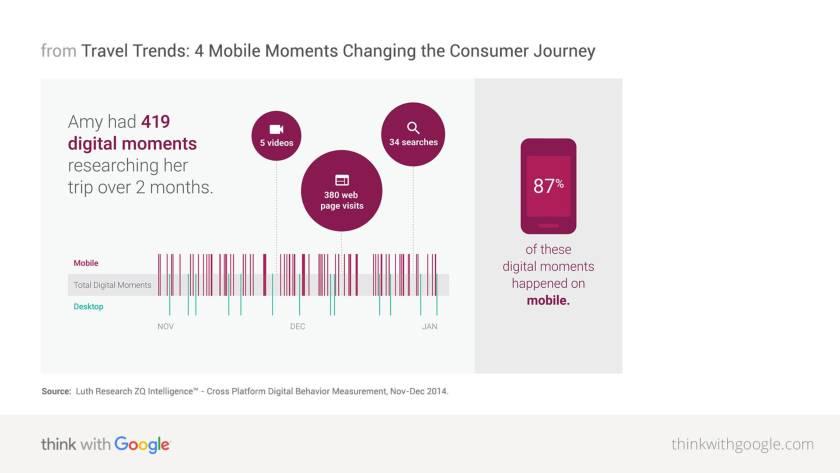 digitalni trendovi 2019 putovanja