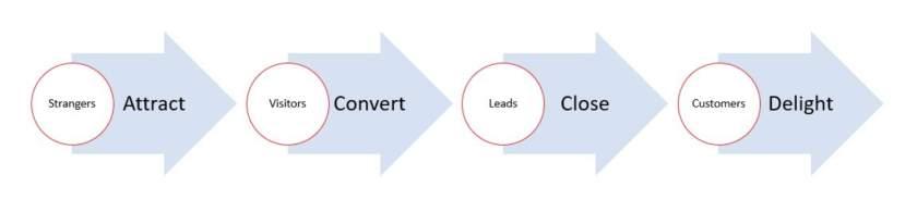 content marketing proces plavi ured