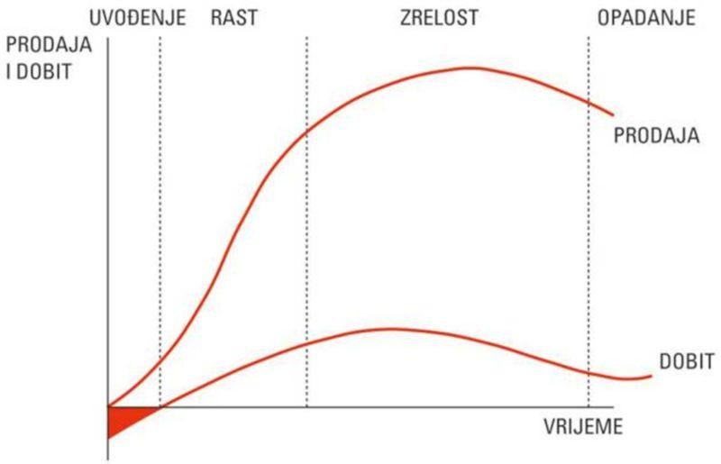 zivotni ciklus proizvoda plavi ured