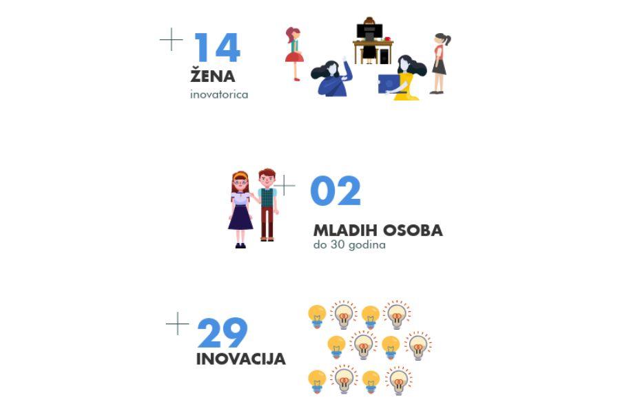 statistike inovatori 2019 rezultati