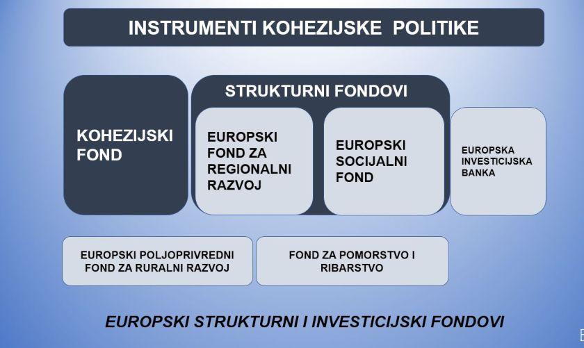 instrumenti kohezijske politike EU