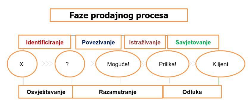 faze prodajnog procesa zicer plavi ured