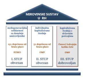 mirovinski sustav RH plavi ured