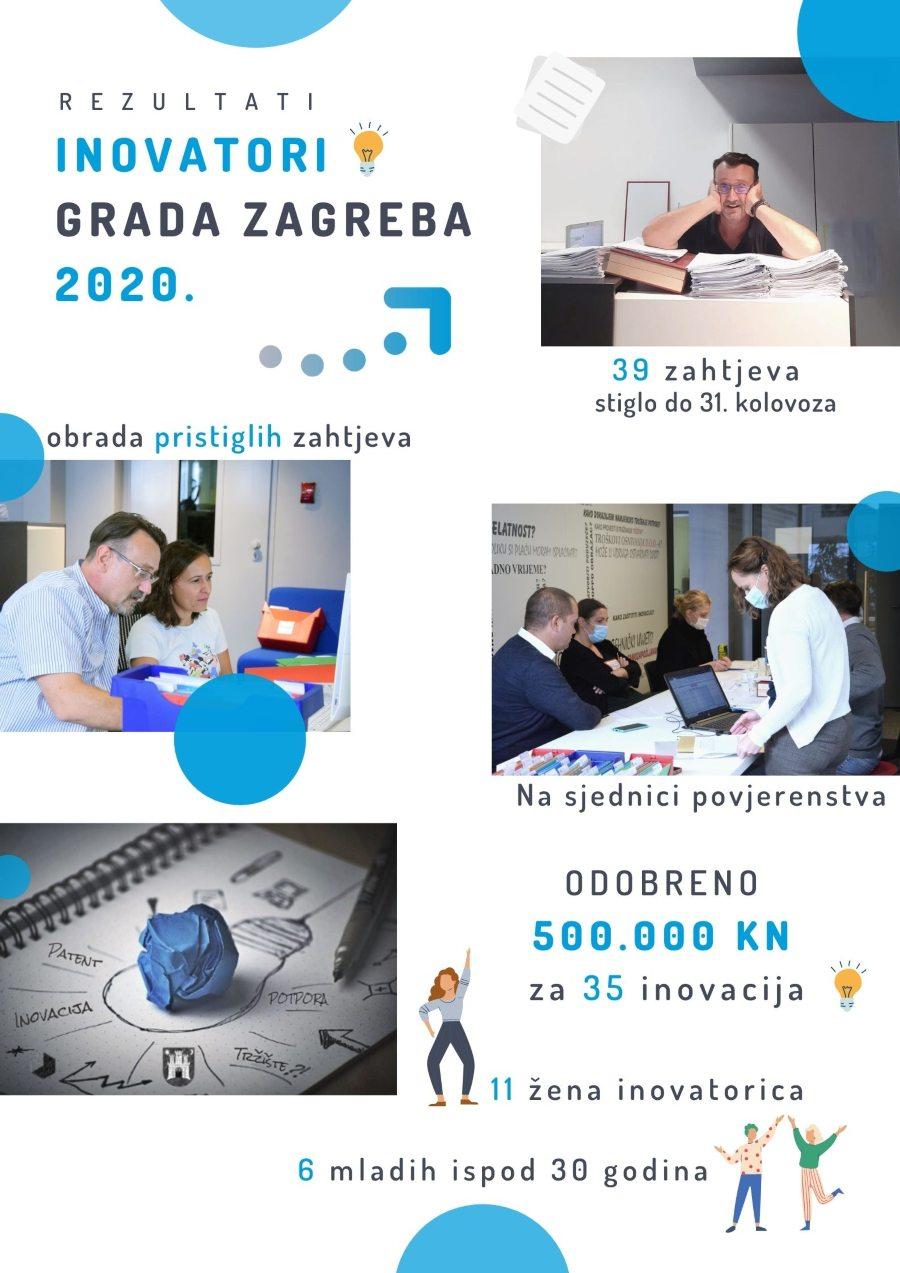 rezultati inovatori grada zagreba 2020. zicer plavi ured