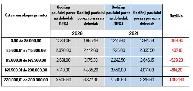 paušalni porezi 2021. godina