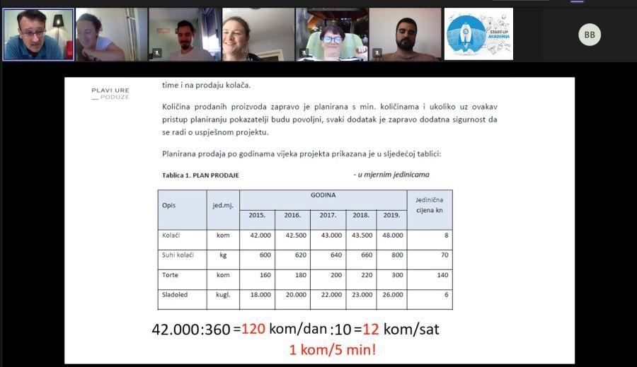 124. startup akademija zicer plavi ured