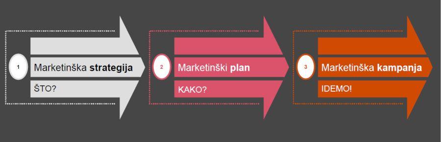 Vrste marketinškog plana